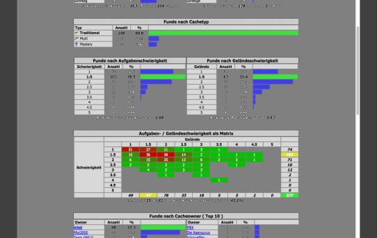 Geocaching - Statistik kann ich nicht updaten....